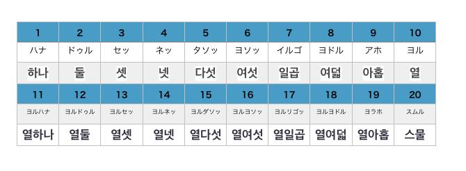 韓国 語 固有 数詞